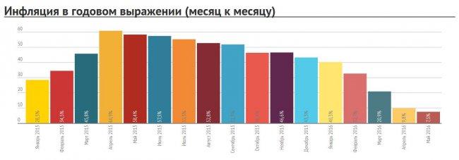 Украинцы тратят на еду и ЖКХ уже больше половины всех доходов