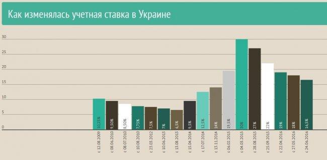 НБУ cнизил учетную ставку до 16,5% (Обновлено)