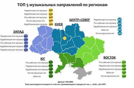 Что слушают украинцы: ТОП любимых музыкальных направлений в Украине