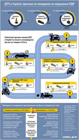 ДТП в Украине: причины и последствия (инфографика)