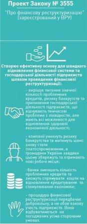 Рада одобрила реструктуризацию кредитов для бизнеса