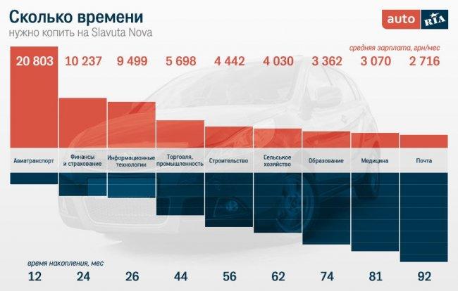 Сколько времени простому украинцу придется копить на новую