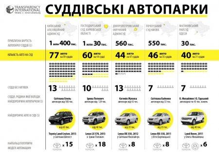 ТОП-5 судейских автопарков Украины