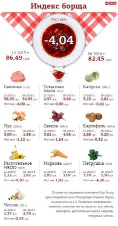 В Украине немного подешевел борщ