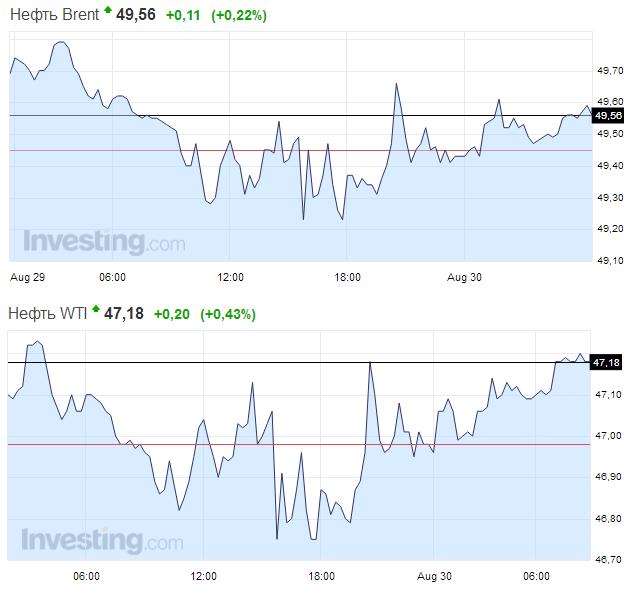 Рост доллара подстегнул цены на нефть