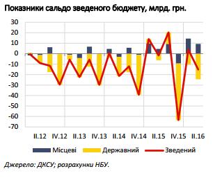 Украина нарастила дефицит бюджета