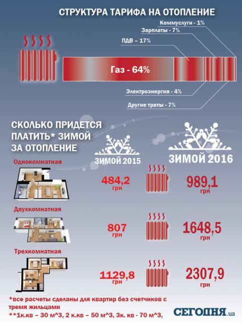 Все дома с газовыми плитами в Украине оборудуют счетчиками