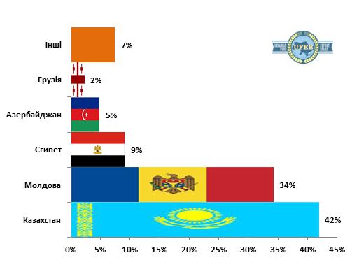 Украина резко сократила экспорт сыров из-за потери рынка России